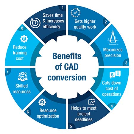 Benefits of CAD Conversion