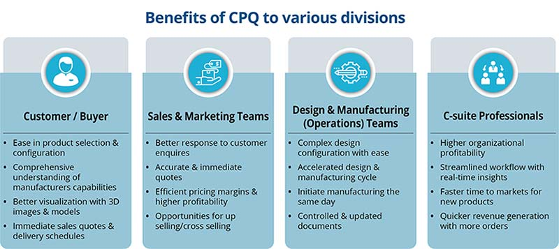 Benefits of CPQ to Various Divisions
