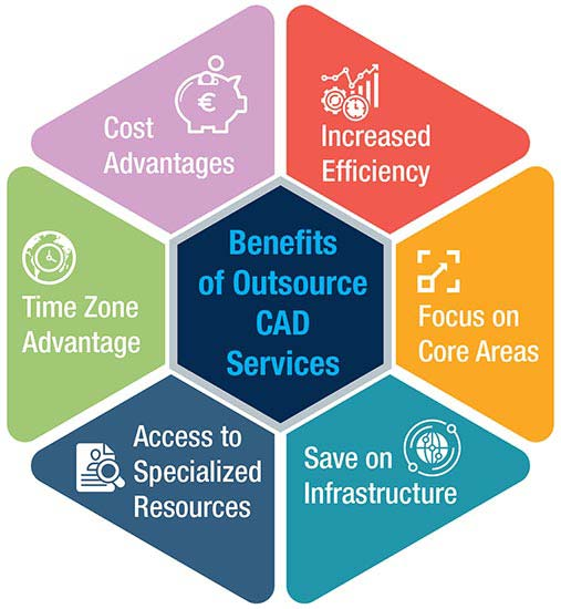 Benefits of Outsource CAD Services