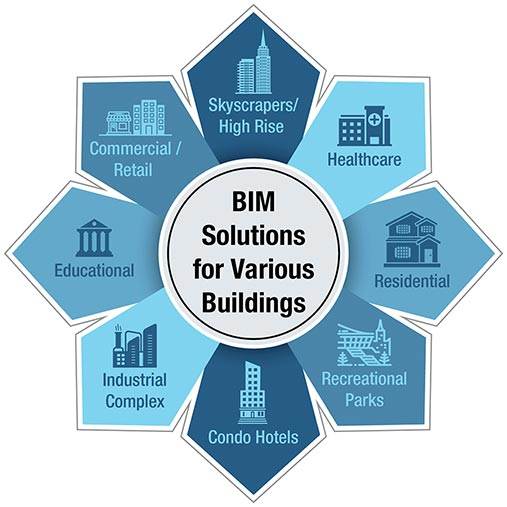 BIM for various Building Types