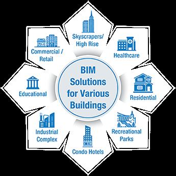 BIM for Various Building Types