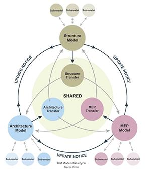 BIM Models Data Cycle