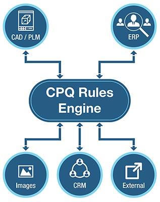 CPQ Rules Engine