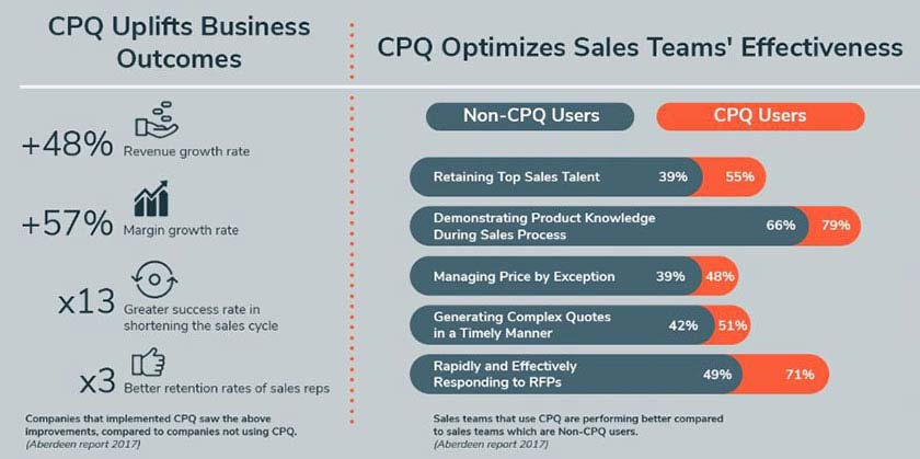 CPQ Uplifts Business Outcomes
