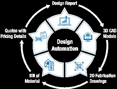 Design Automation Process