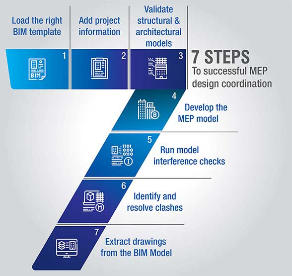 7 steps to successful MEP design coordination