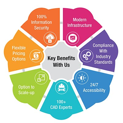Key Benefits with us