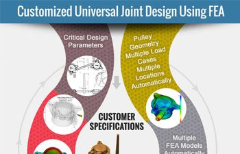 How FEA is used to Customize Universal Joint Design?