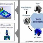 How Reverse Engineering is Useful for Improving Design and Manufacturing?