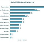 Evolution and Growth of Engineering Services Outsourcing