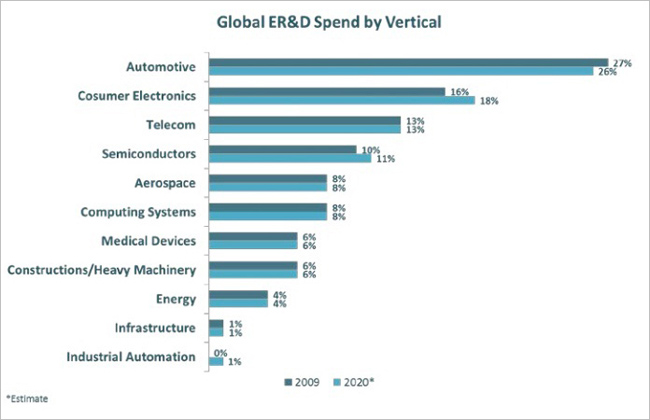 global-er&d-spend-verticle