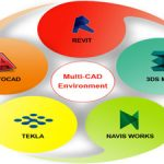 Multi-CAD Environment: Reality of the Modern Design Process