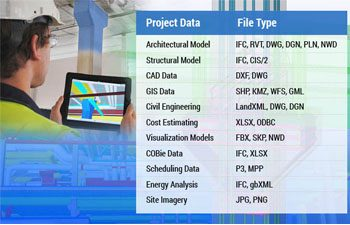 Open Data Exchange Standards to Improve Project Collaboration through BIM