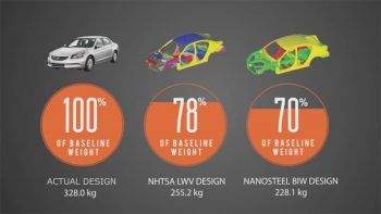 Additive Manufacturing to Complement the Product Light Weighting Strategy