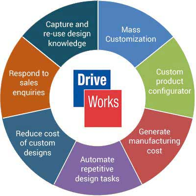 DriveWorks for Design Automation