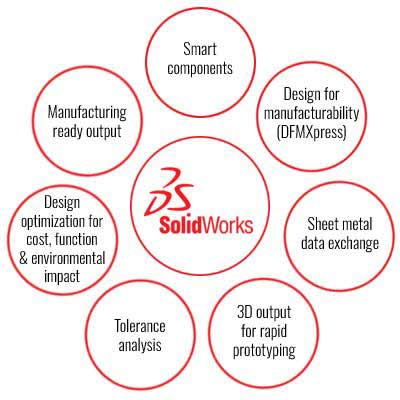 Advanced SolidWorks Capabilities