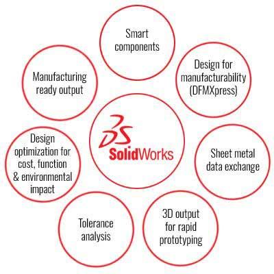 Advanced SolidWorks Capabilities