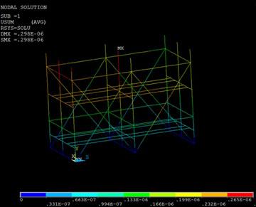 Response Spectrum Analysis Results