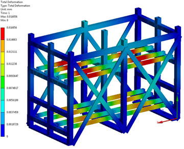 Static Structural Results – Total Deformation
