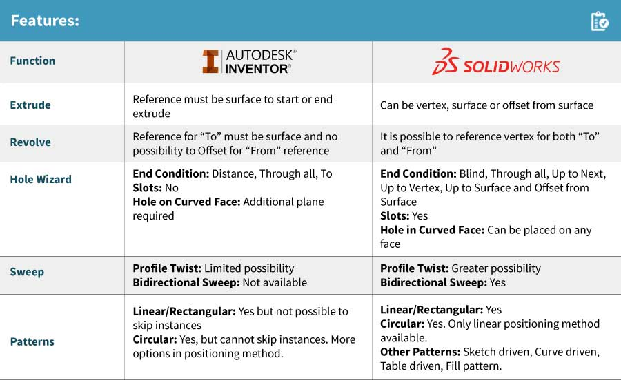 Solidworks Vs Inventor Feature Based Comparison Of Two