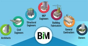 BIM: Myth or Reality? – Only MYTH