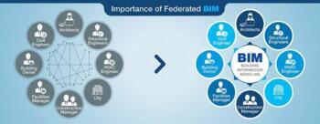 Importance of Federated BIM