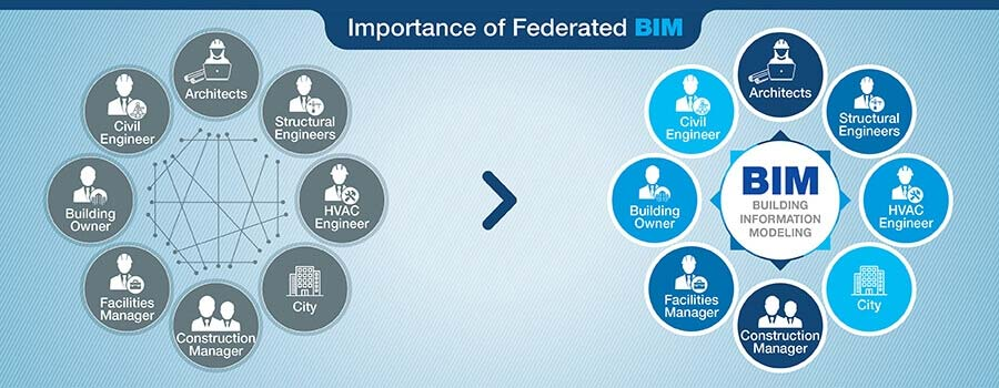 Importance of Federated BIM