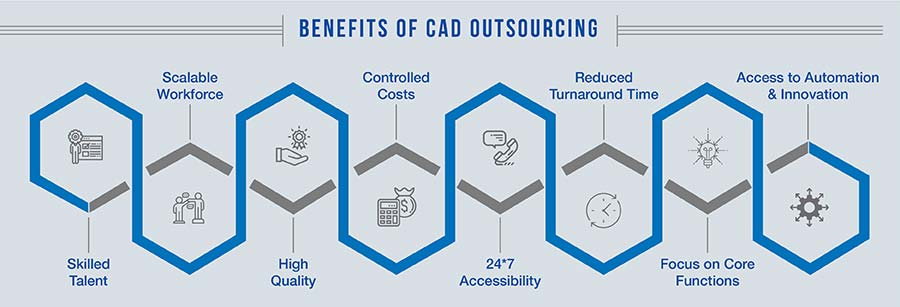 Benefits of CAD Outsourcing