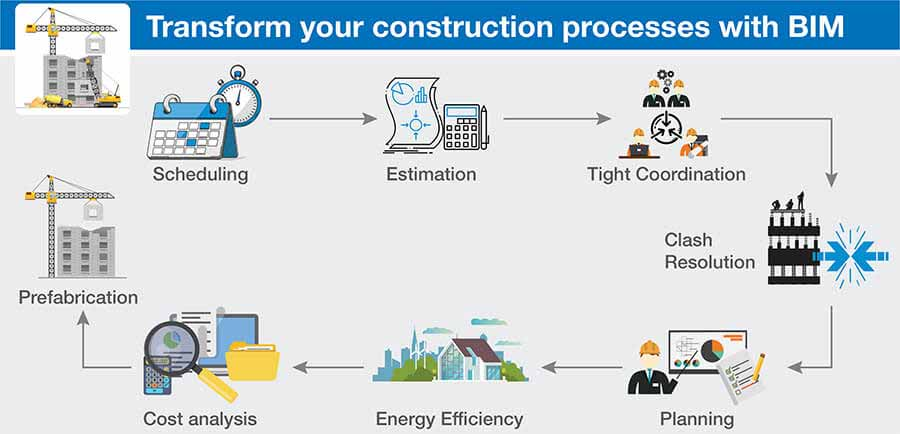 Construction Outputs with BIM Expansion